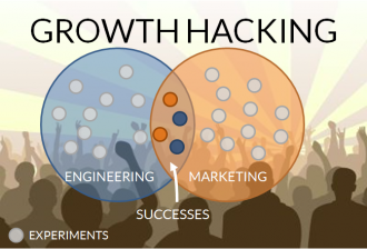 growth hacking experiments